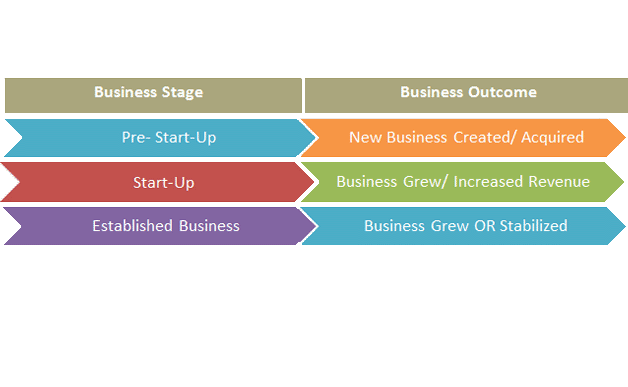 Business Outcomes